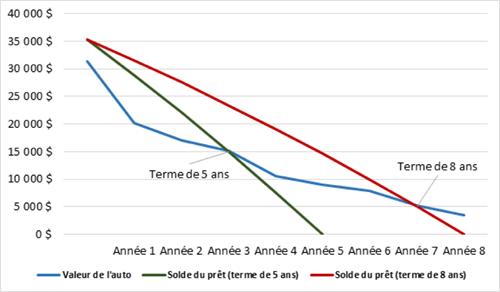 Calcul Financement Auto >> L Equite Negative Le Ballon Qui Reviendra Vous Hanter